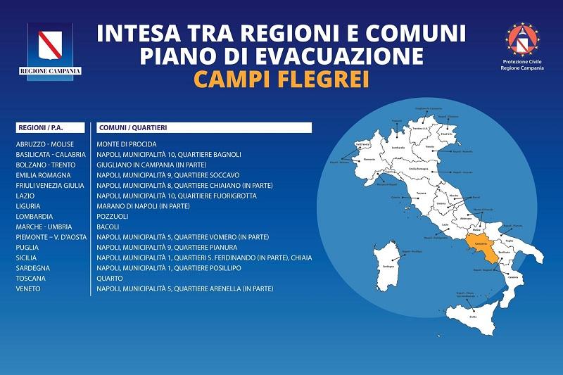 Piano Evacuazione Campi Flegrei
